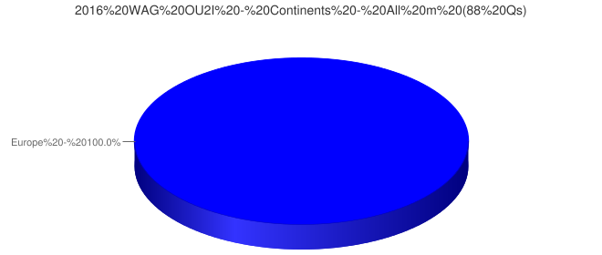 2016 WAG OU2I - Continents - All m (88 Qs)